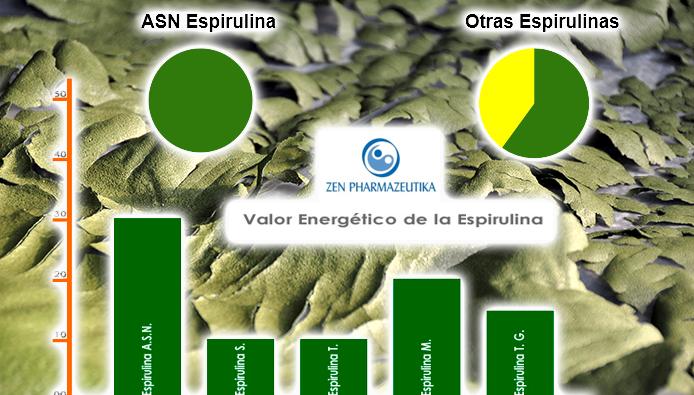Valor energético de ASN Espirulina